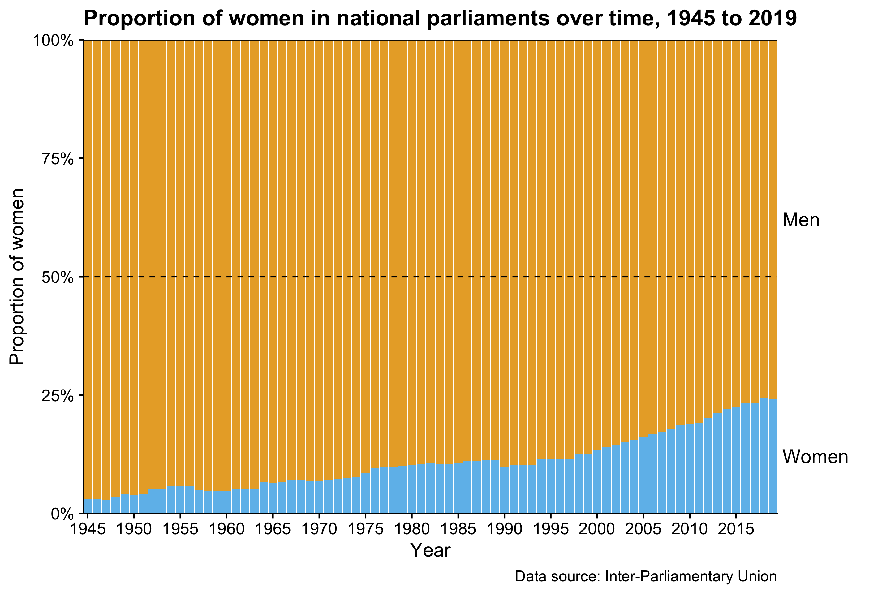 Proportion of women in national parliaments over time, 1945 to 2019