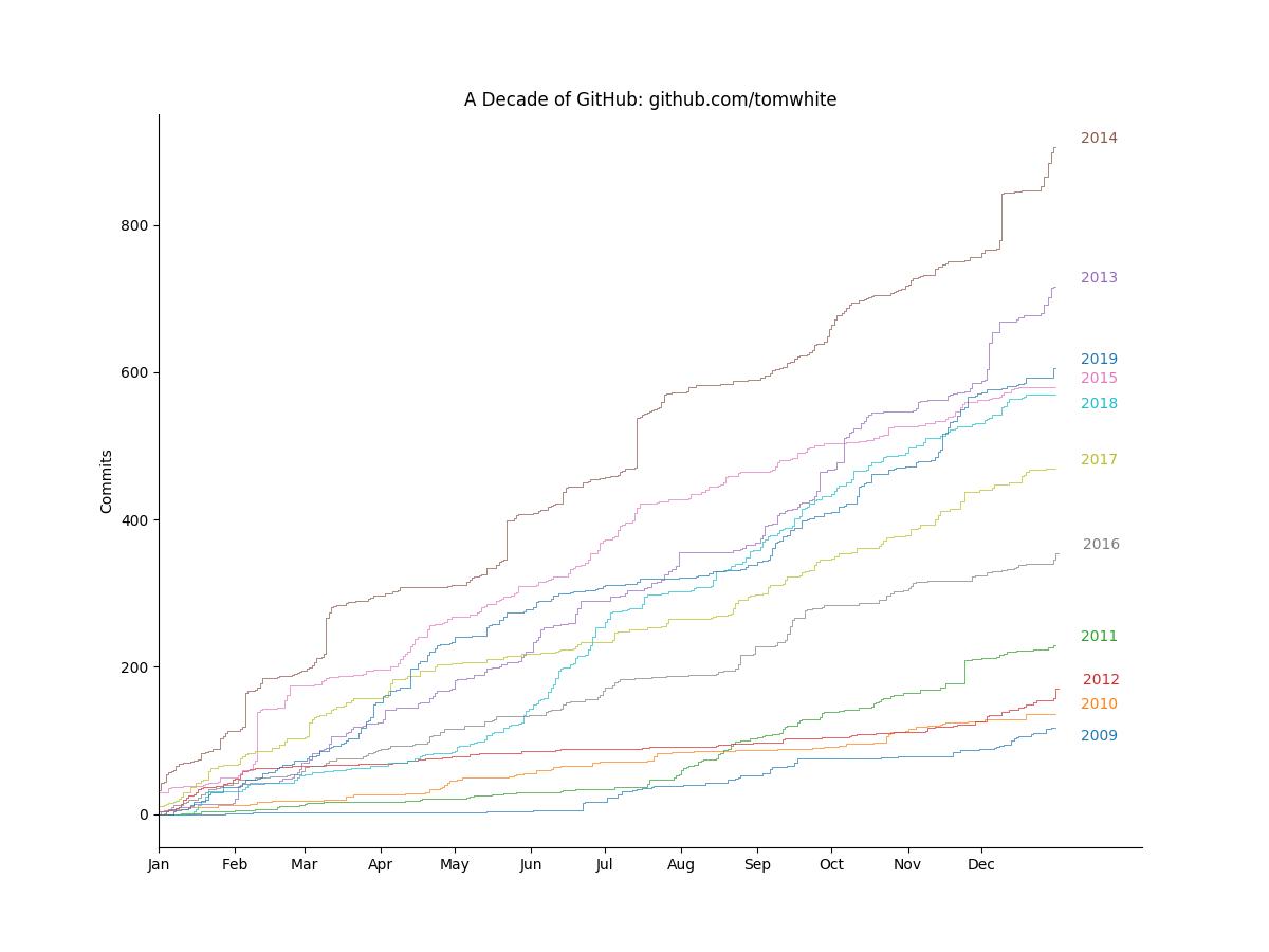 A decade of GitHub