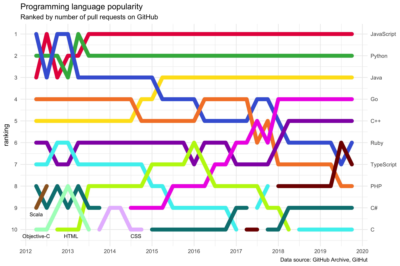 Programming language popularity