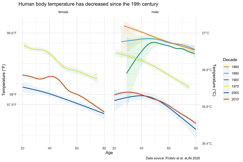 Human body temperature has decreased since the 19th century